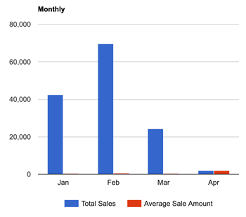 Sales Reports with Graphs - bar chart
